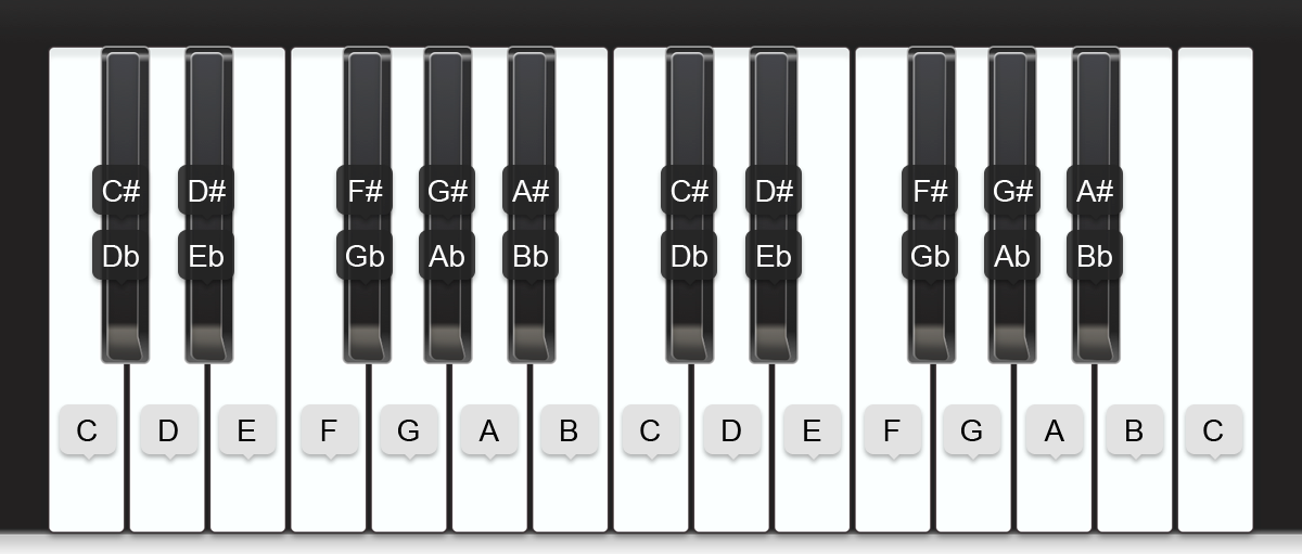 all note names