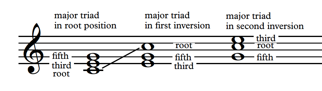 first and second inversion