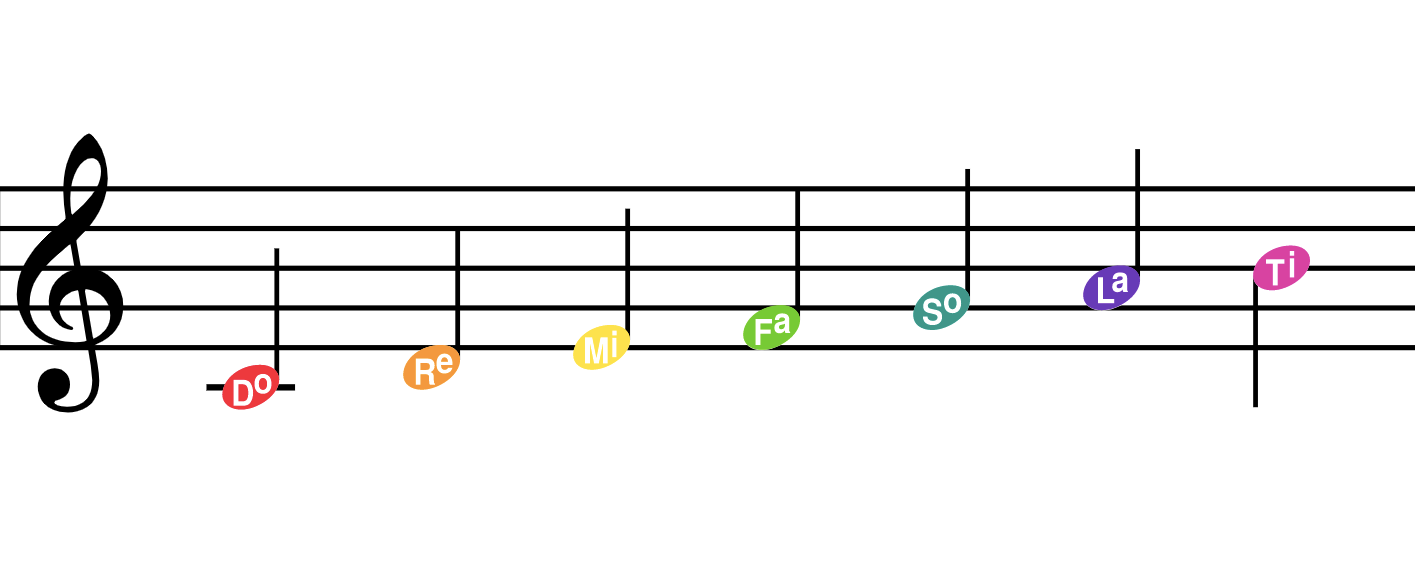 Solfege mode for noteheads